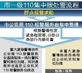 廣東110新動作:市一級集中接處警