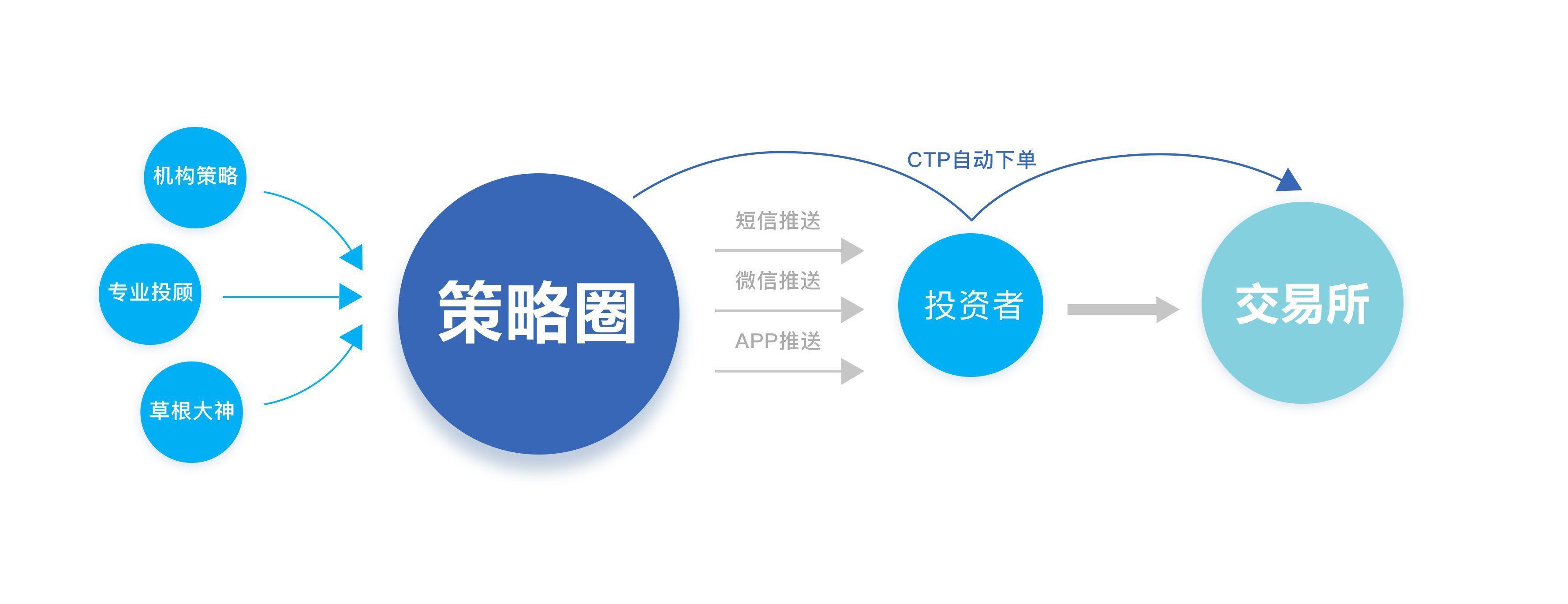 配资网策略圈:开启量化交易新时代