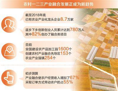 1—5月,中国规模以上农产品加工业营收5.9万亿元