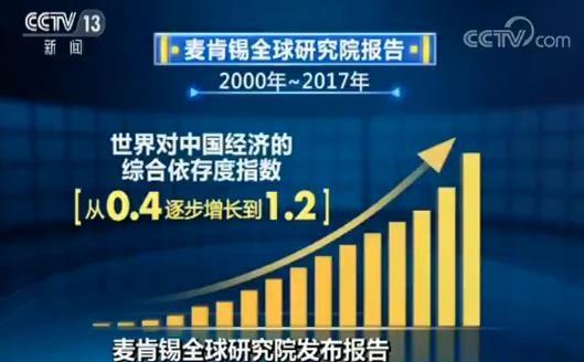 """麦肯锡全球研究院发炒股配资布报告 """"世界对中国经济依存度上升"""""""