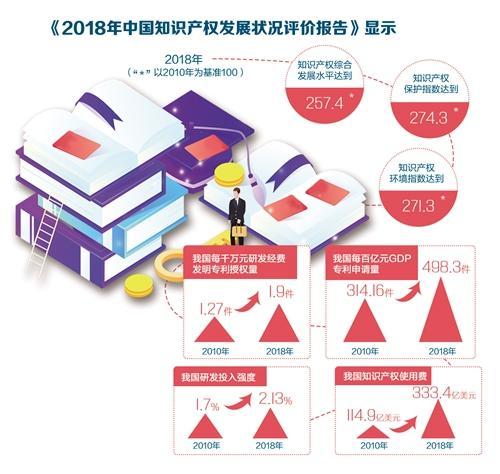 中国知识产权发展再提速 保护力度不断加大