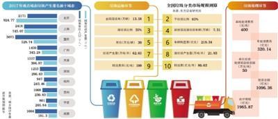 配资资讯千亿级风口上的垃圾分类