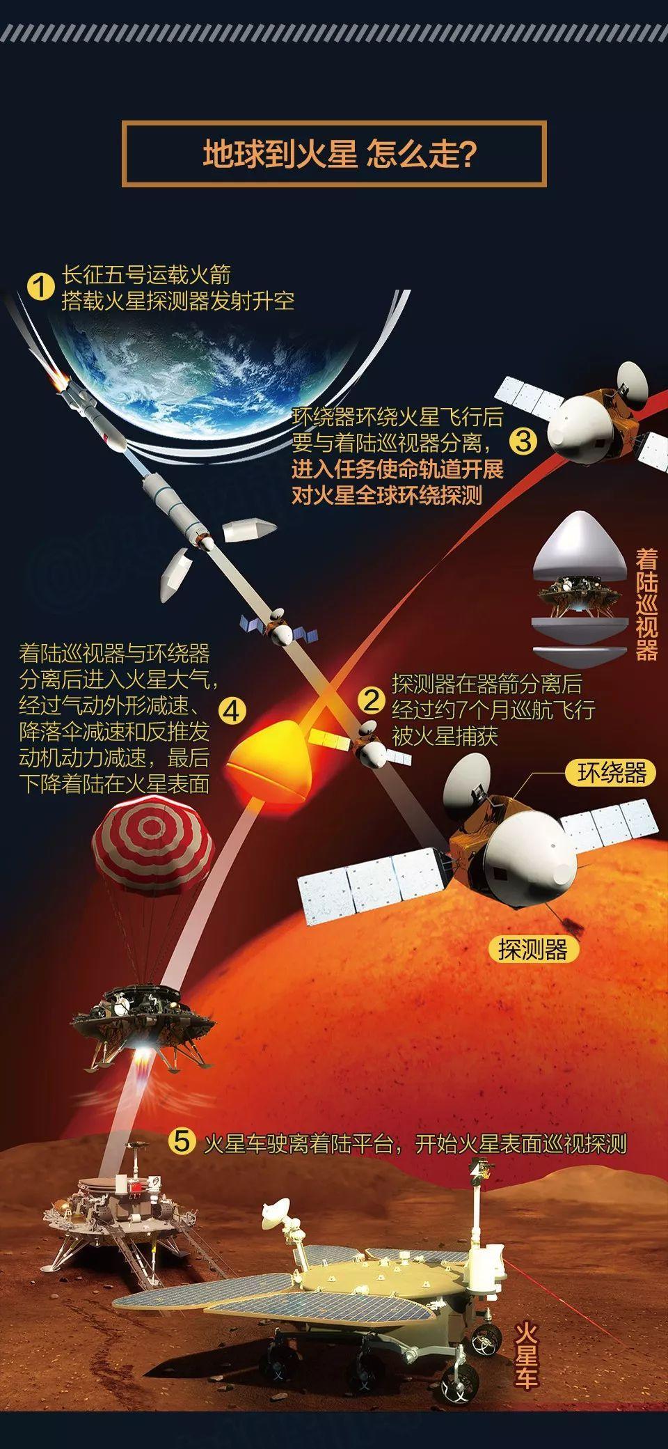 火星,明年我们去看你!