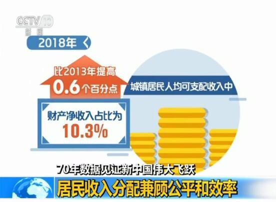 70年数据见证新中国伟大飞跃 居民收入分配兼顾公平和效率