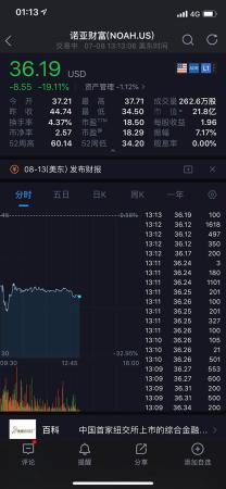 34亿踩雷承兴国际:诺亚财富暴跌20%,已查封银行账户