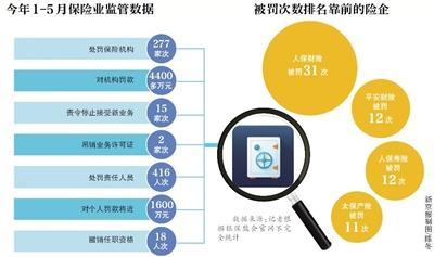 配资资讯保险业严监管:上半年近20位高管丢工作