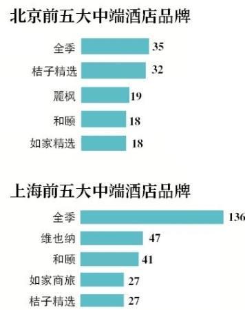 国内五城中端酒店调查,上海数量配资资讯最多