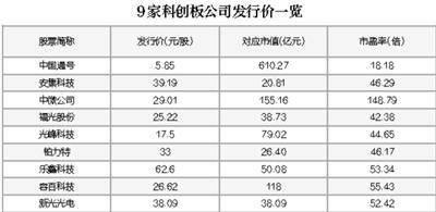 9只科创板新股 市盈率最高逾在线配资公司百倍