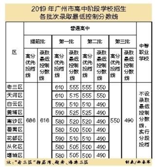 广州中考放榜 490分可上普高