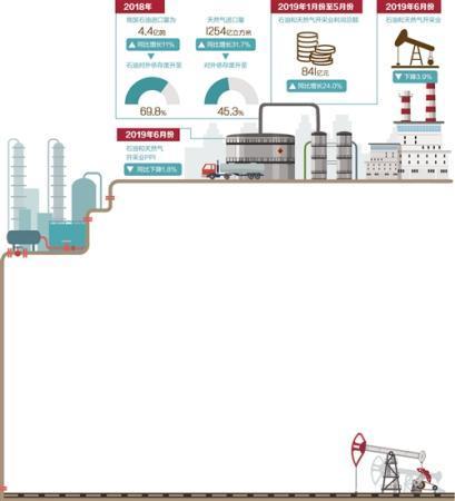 """放开外资和民营企业准入限制 石油天然气勘探开发""""敞开大门"""""""