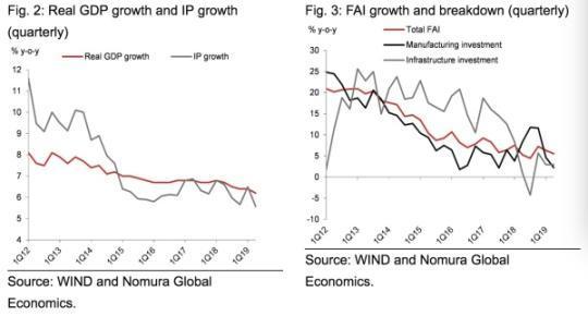 """6月经济数据企稳回升,机构如何看""""三驾马车""""后续动能?"""