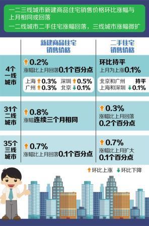 70个大中城市:六月在线配资份商品房售价涨幅稳中有降