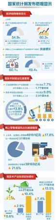 经济结构继续优化 增长质量持续提在线配资升