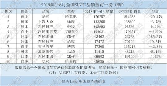 """6月國內SUV市場表現大幅""""回暖"""" 哈弗""""霸主""""地位難撼"""