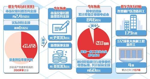 发改委:上半年经济稳中有进态势不变 积极因素不断增多