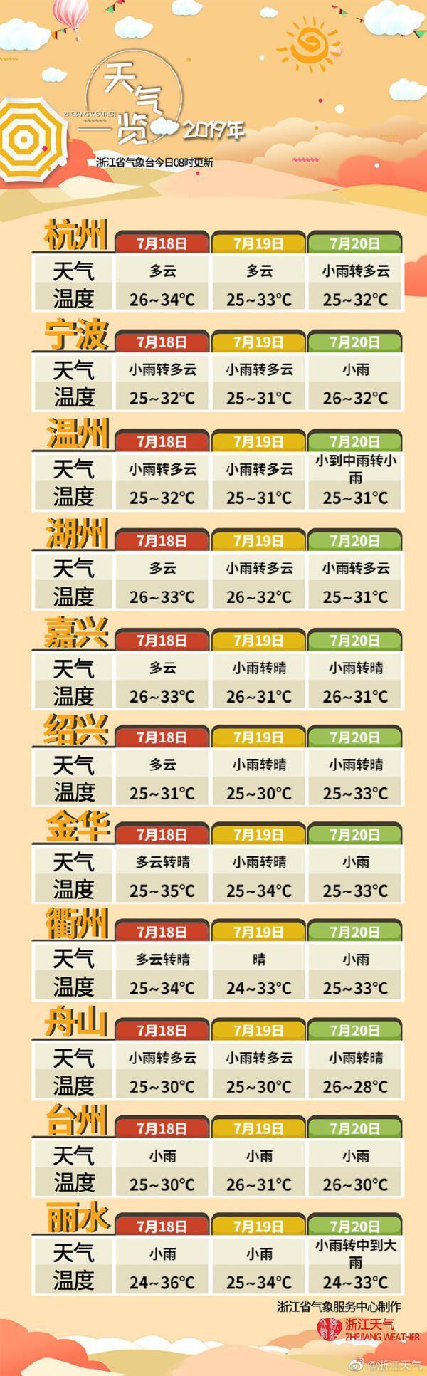 未来3天天气.jpg