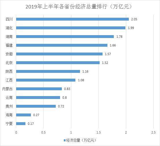 13省份经济半年报:四川总量首破2万亿 云贵高增长