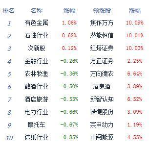 午评:两市单边下挫沪指跌0.65% 农业股领涨