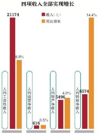 北京上半年居民可支配收入增速跑赢GDP