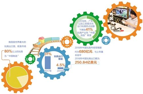中国玩具企业获国际奖项认可 国产品牌玩具靠什么抢炒股配资高端市场