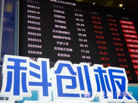 科创板上午开市 25只股票涨幅翻倍