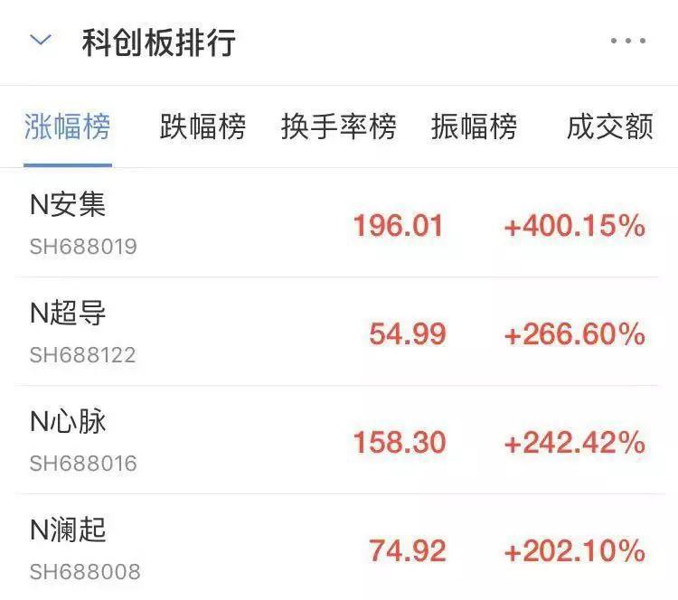 中国人在科创板上买买买,外国人怎么看?