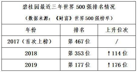 碧桂园再度上榜《财富》世界500强 排名大幅上升176位