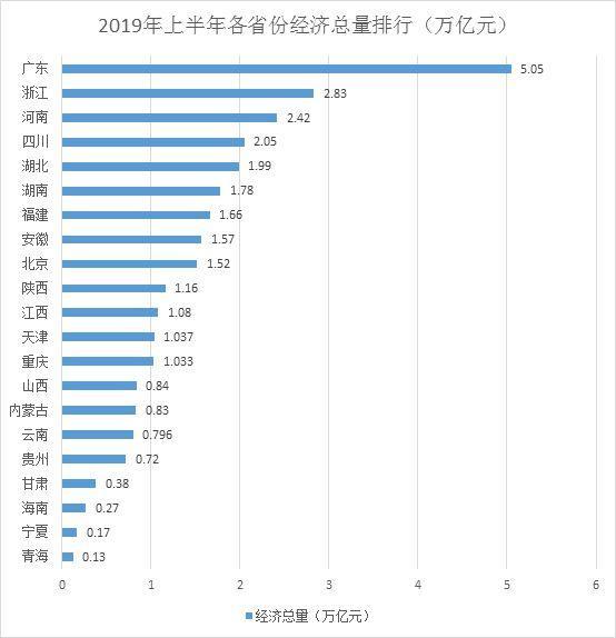 22省份经济半年报:广东首破5万亿,天配资平台津增速续回暖