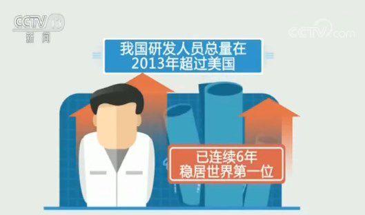 70年数据见证新中国伟大飞跃 从科技大国向科技强国迈进
