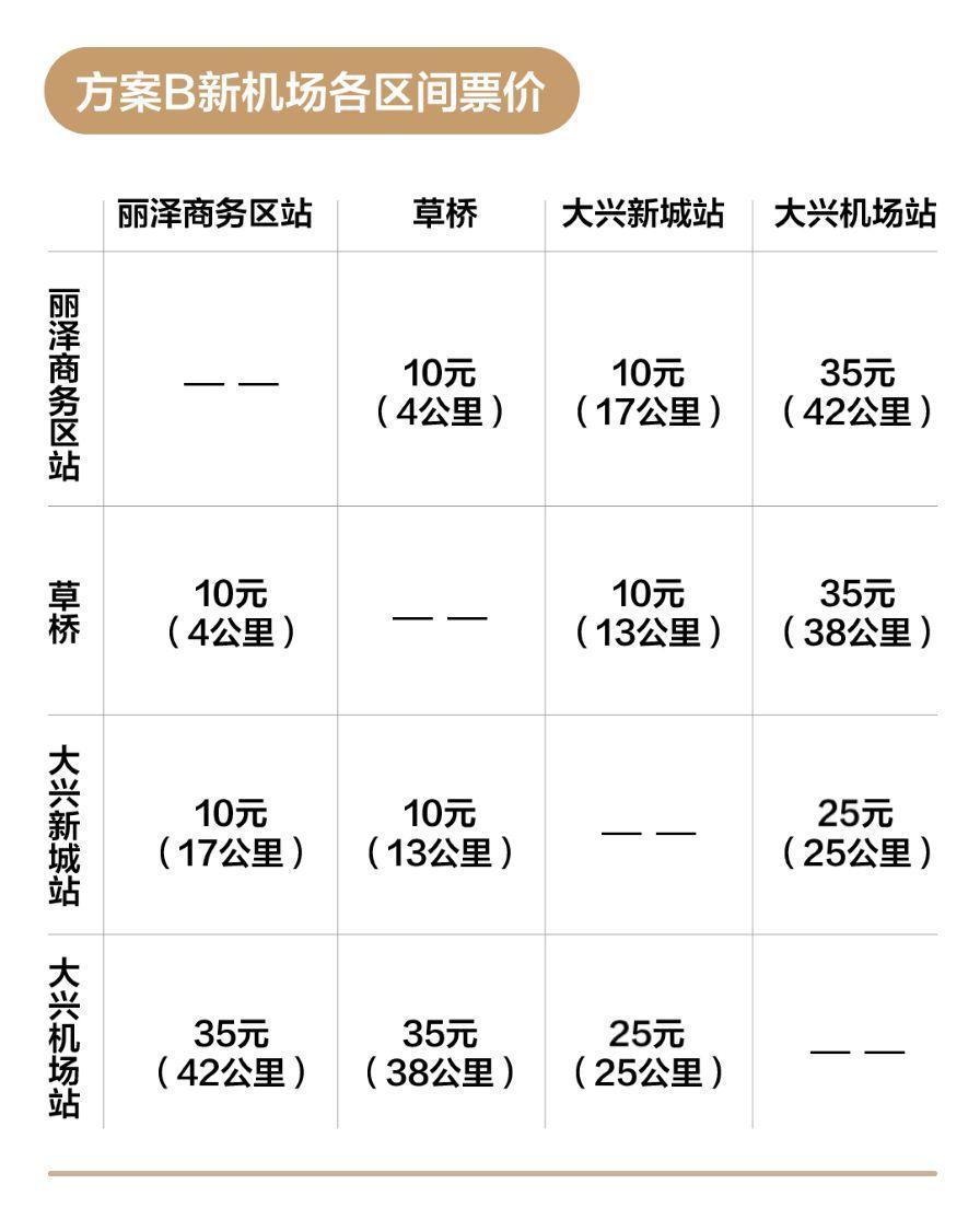 北京地铁新机场线票价怎么定?这三种方案让你选