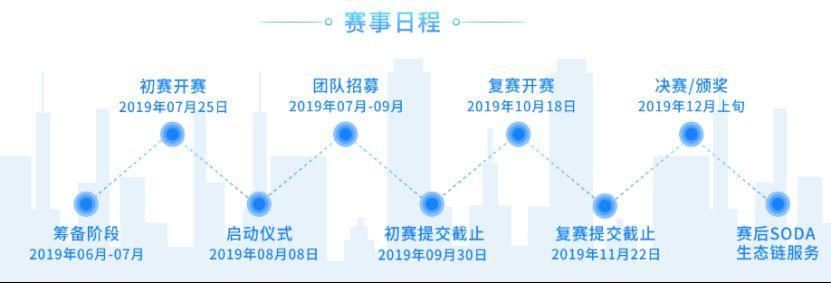 2019上海开放数据创新应用大赛线上报名启动