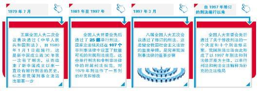 70年发展演进刑事立法彰显法治核心价值