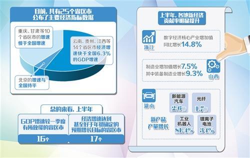 """25个省区市公布上半年""""成绩单"""":新兴动能贡献突出"""