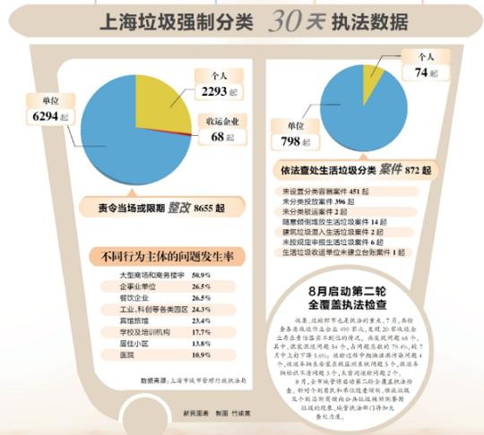 上海市生活垃圾管理条例实施首月报告:城管公布成绩单