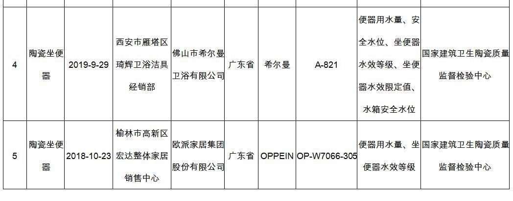 陶瓷坐便器产品质量监督抽查结果 来源:陕西省市场监督管理局