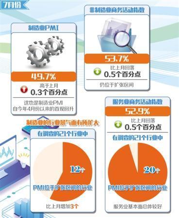 """7月份中国制造业和非制造业PMI一升一落"""""""