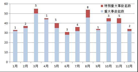 应急管理部:每年8月是重特大事故发生相对集中月份
