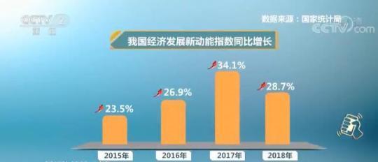 国家统计局:去年我国经济发展新动能持