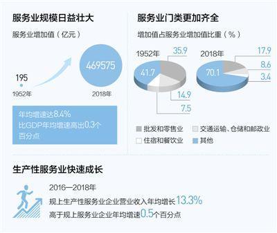 服务业成为中国国民经济第一大产业 未来前景看好