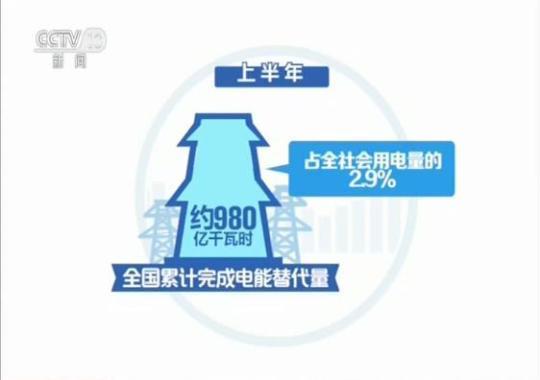 """新产业新消费成上半年用电新亮点 新消费电量继续""""快跑"""""""