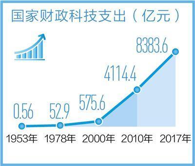 中国科技实力实现历史性跨越 研发人员总量连续6年稳居世界第一