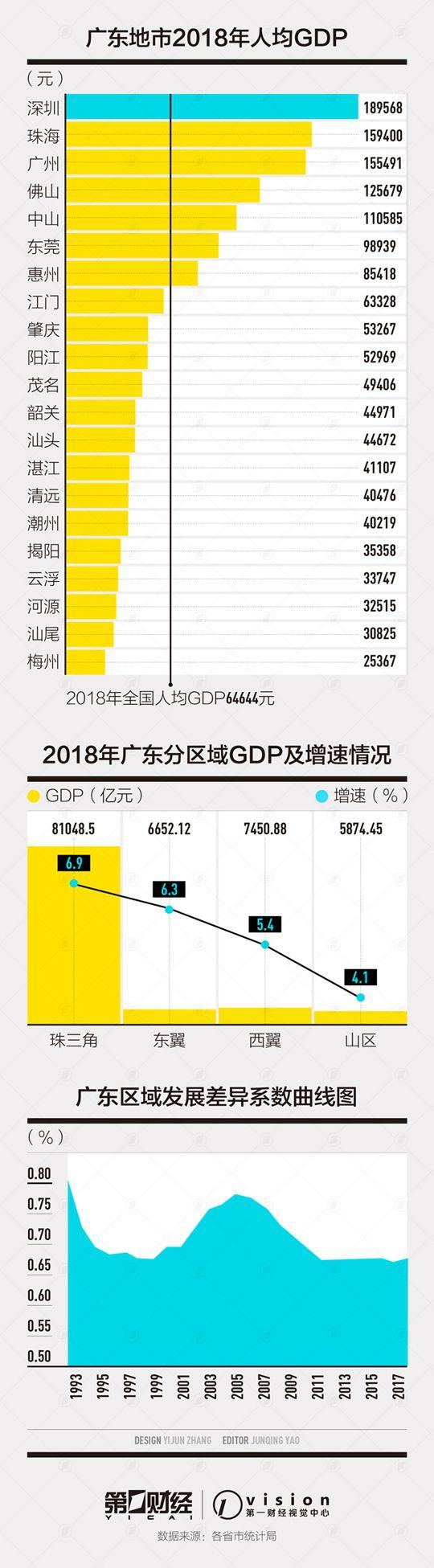 东部5省均衡度比较:广东2/3地市人均GDP低于全国