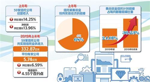井木衣信托业转型效果初显 59家公司经营收入同比增14.25%