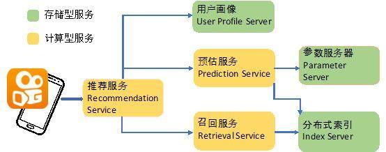 软硬结合:快手推荐系统国内率先基于持久内存应用异构存储