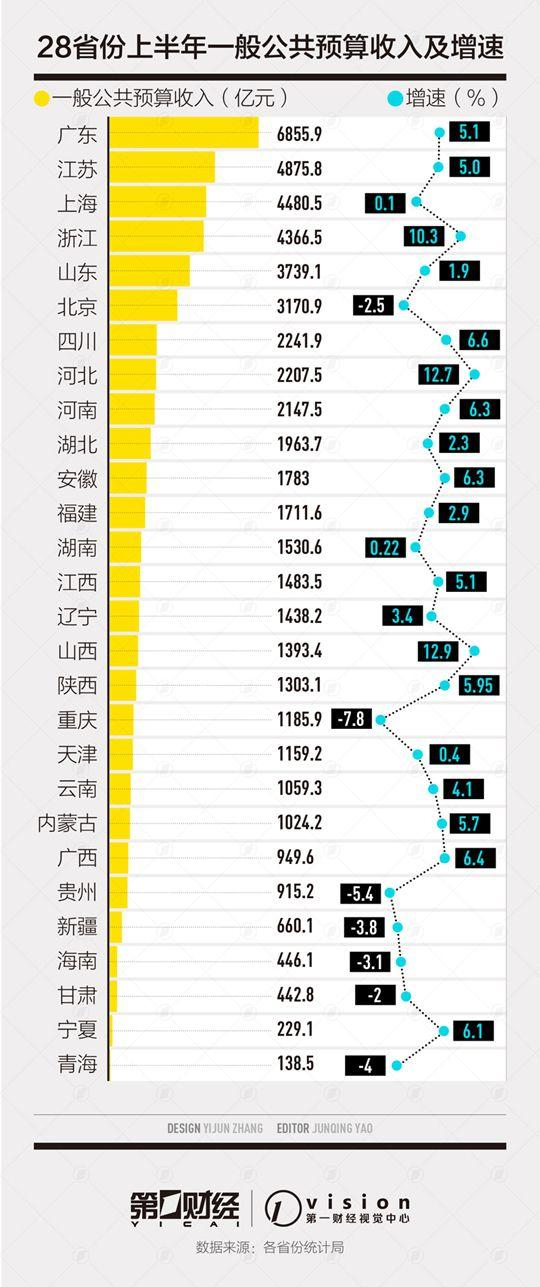 地方半年财收盘点:7省份收入负增长 收支矛盾如何拆解?