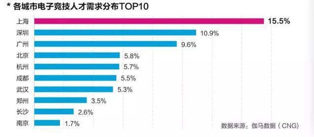 来源:《2019上海电子竞技产业发展评估报告》