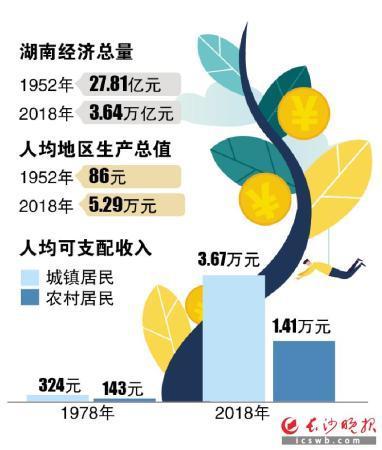 从27.81亿元跃升到3.64万亿元  湖南经济总量迎来大跨越