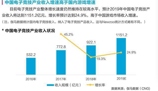 来源:人社部《新职业——电子竞技员就业景气现状分析报告》
