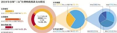 北京公开市级决算 公务接待费降62%