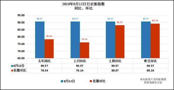 山东寿光官方监测30余种菜价:14涨9跌 其余持平